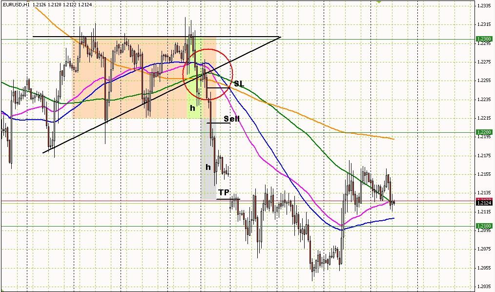 Торговые стратегии - forexdengicom